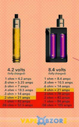 Мощность электронной сигареты